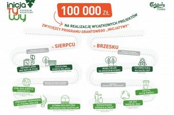 Carlsberg Polska ogłosił zwycięzców 8. edycji Programu Grantowego InicJaTyWy