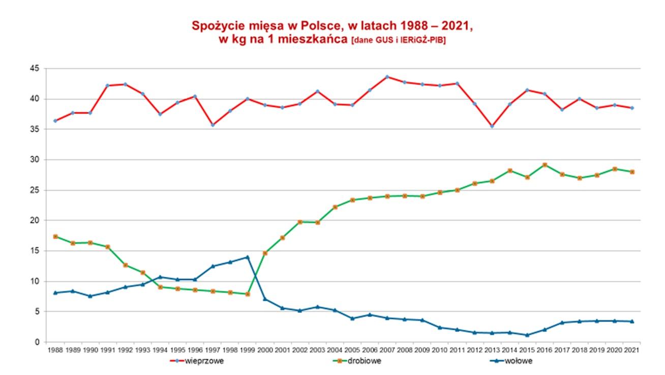 Spozycie_miesa_1988_2021_GUS_i_IERiGZ_PIB.jpg