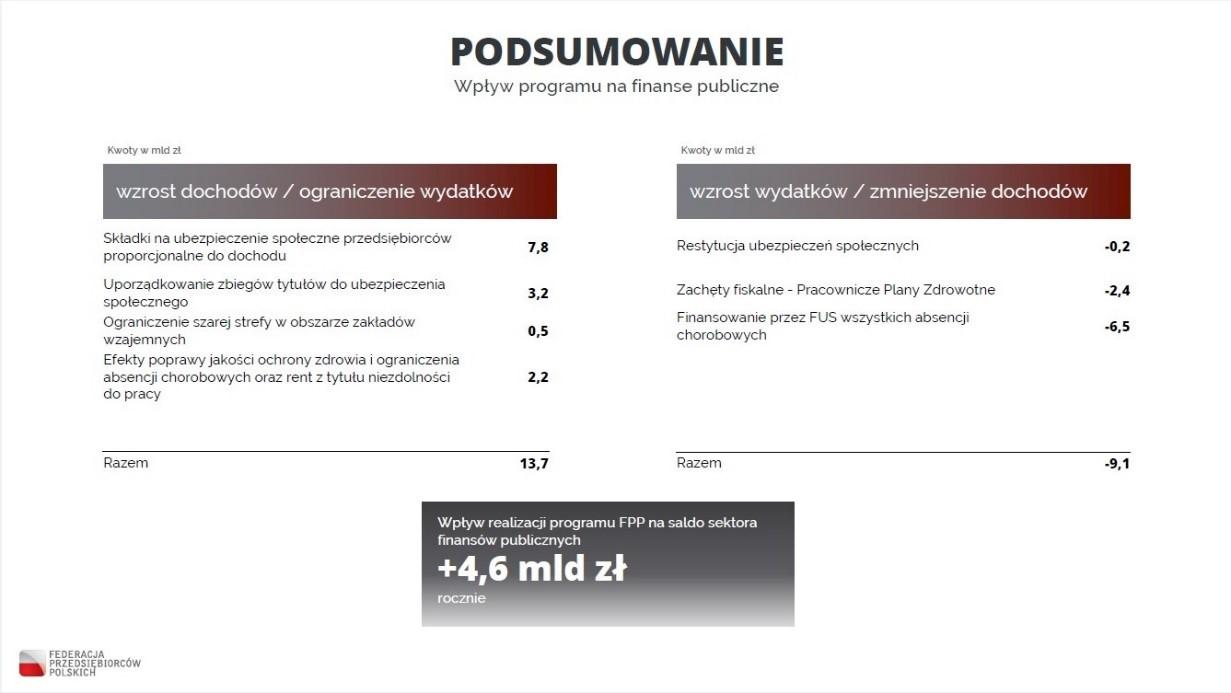 2019_07_02_Program_gospodarczy_FPP___podsumowanie.jpg