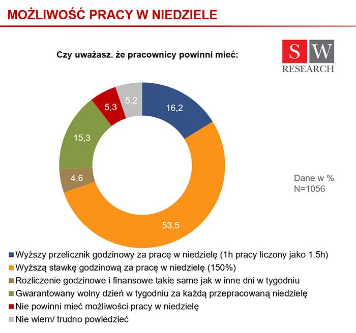 Praca_w_niedziele_infografika.jpg