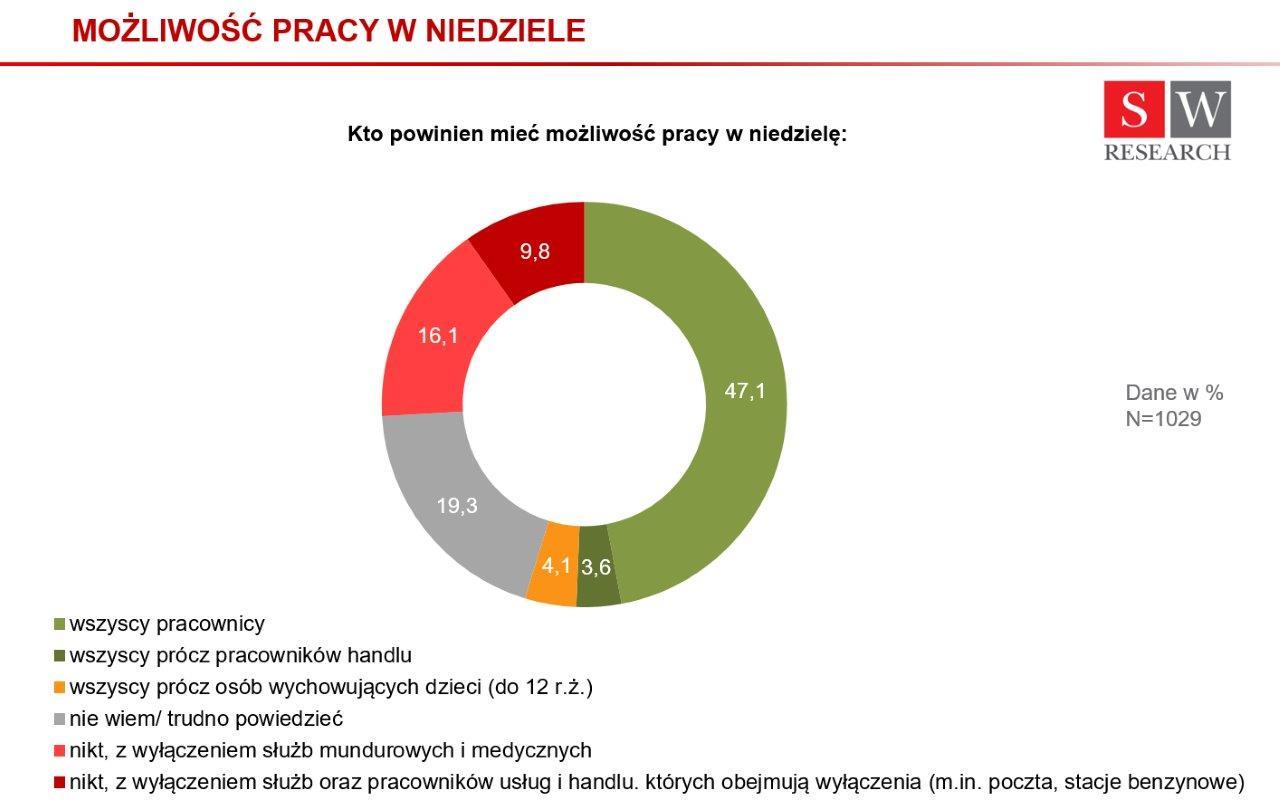 Infografika_mo__liwo_____pracy_w_niedziele.jpg
